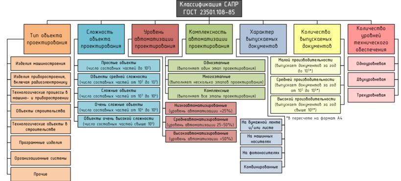 Системы автоматизированного проектирования - решения - аспект спб