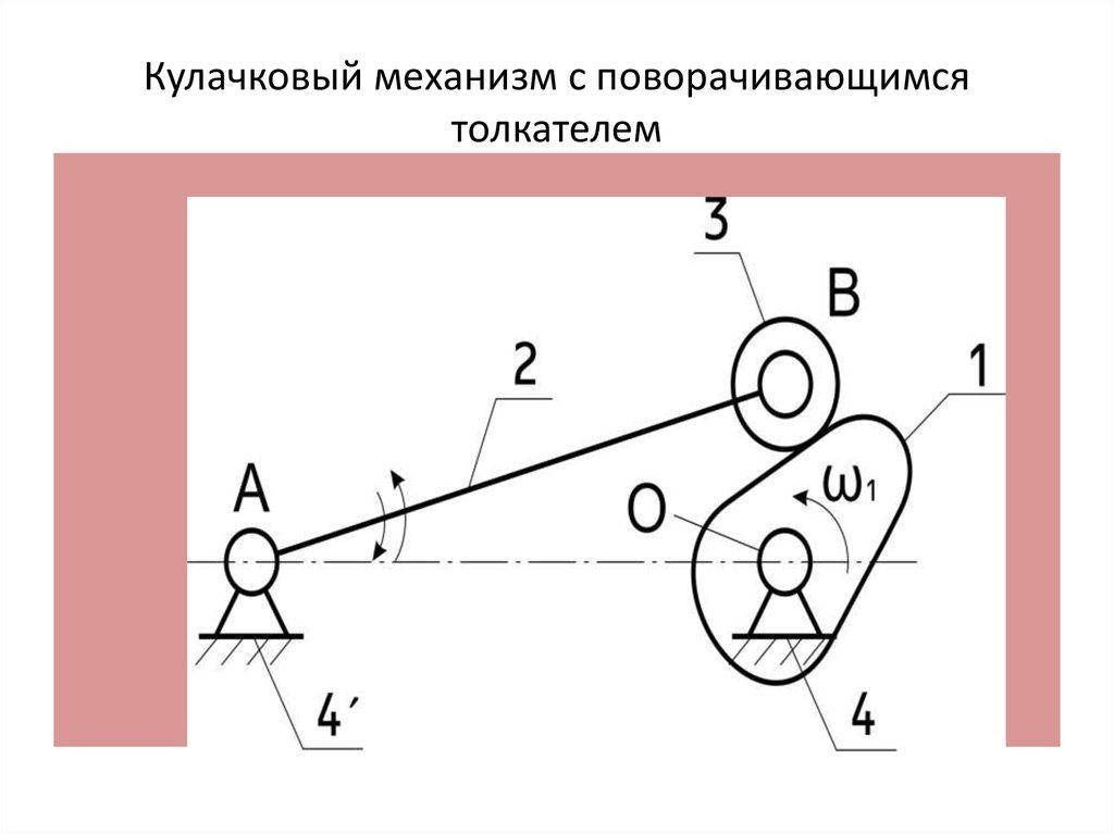 Кулисный механизм: виды, схема, принцип работы