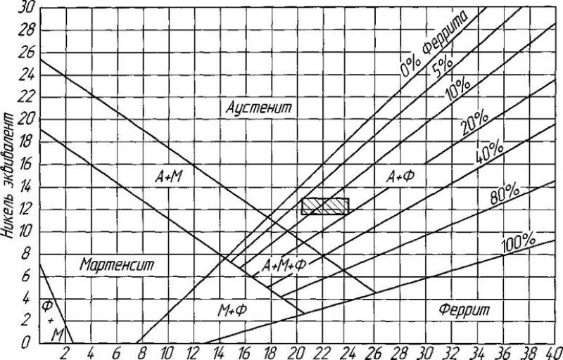 Количество - ферритная фаза  - большая энциклопедия нефти и газа, статья, страница 2