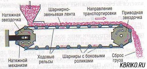 Пластинчатый конвейер: производство, особенности — руттонэкс
