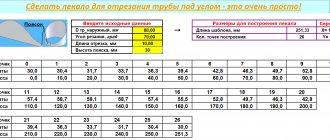 2 хитрости ровной резки (90 градусов) болгаркой профильной и круглой трубы