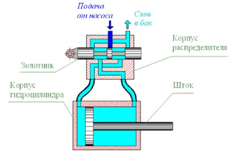 Устройство и принцип работы гидравлических распределителей