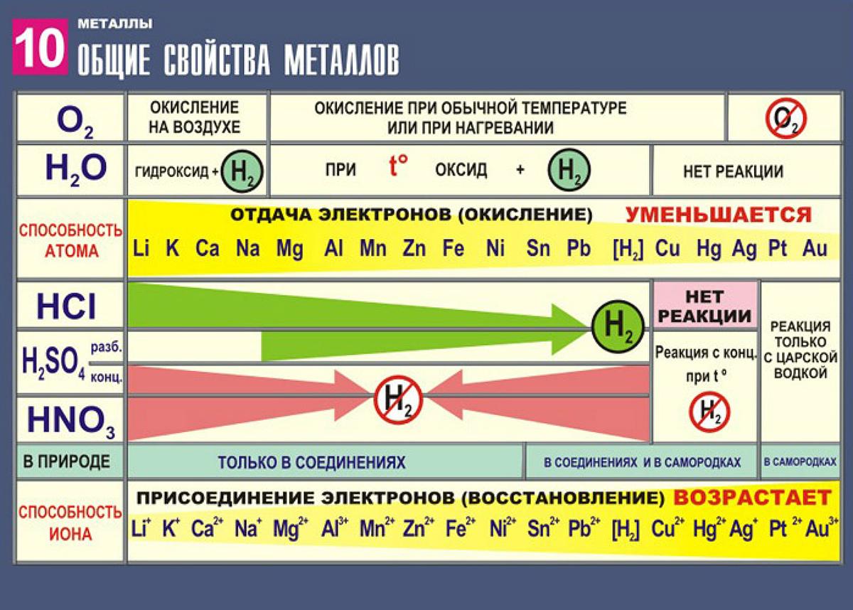 Металлический церий: свойства, применение, технология получения