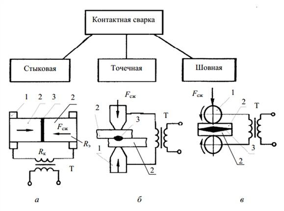 Контактная сварка: особенности, достоинства и недостатки метода, обозначения соединений на чертеже