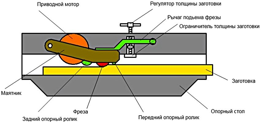 Изготовление рейсмусового станка по дереву