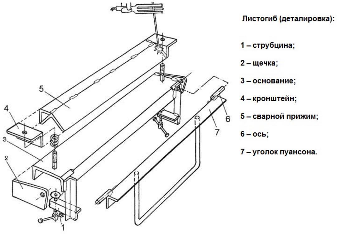 Листогибочный станок - обзор современных модификаций