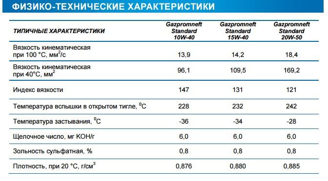 Моторное масло 0w-40 – характеристики, тест и рейтинг лучших