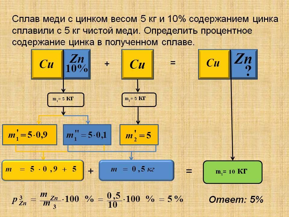 Производство и использование сплава меди и цинка
