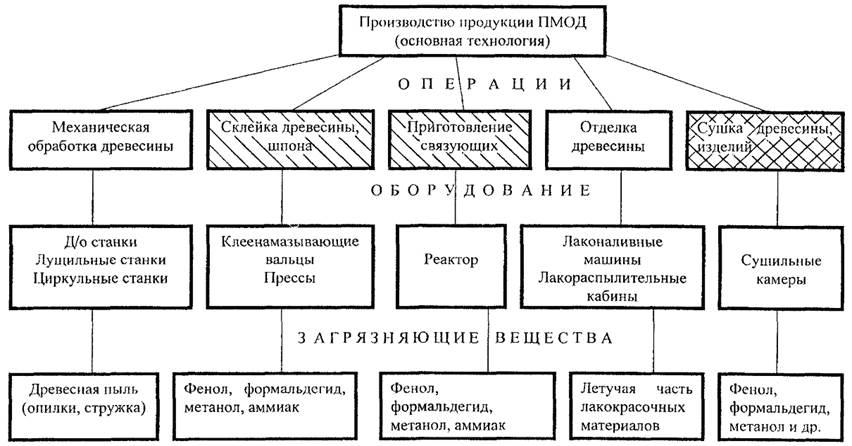 Классификация и технология производства лесоматериалов | строитель промышленник