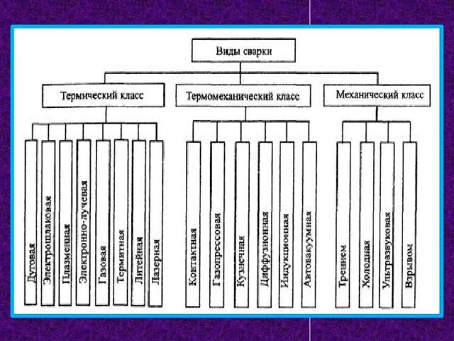 Виды сварки металла, обозначения гост и общая классификация