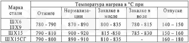 Сталь шх15 расшифровка, характеристики, применение, термообработка, твердость, химический состав, аналоги, свойства