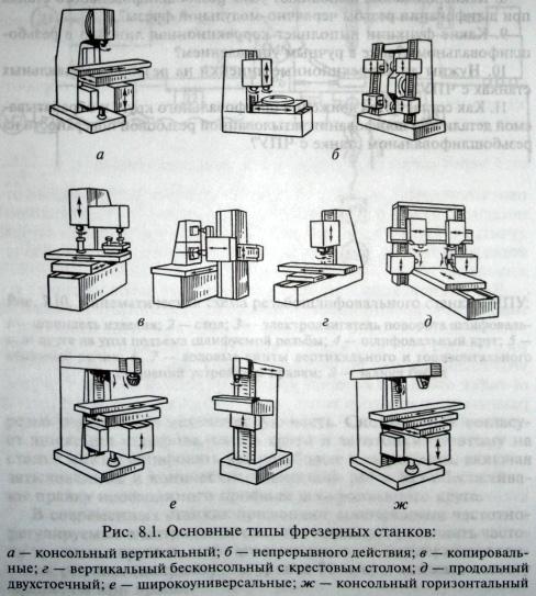 Классификация токарных станков: назначение, типы и разновидности, особенности
