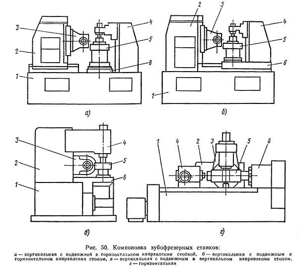 Принцип работы зубофрезерного станка с чпу и его модификации