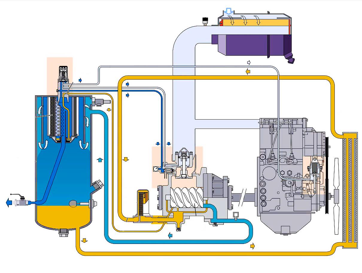 Воздушный компрессор. поршневые и винтовые компрессоры