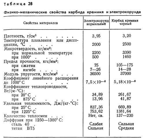 Вольфрам: температура плавления, свойства, добыча, месторождения, характеристики, цвет