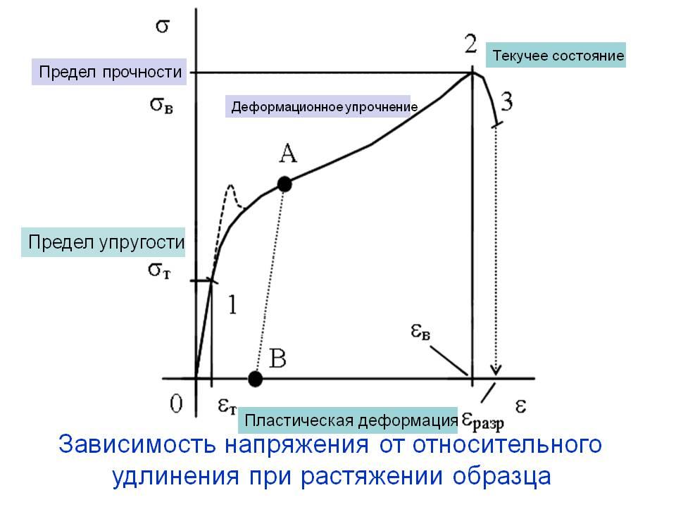 Предел текучести стали - в чем измеряется и как определить