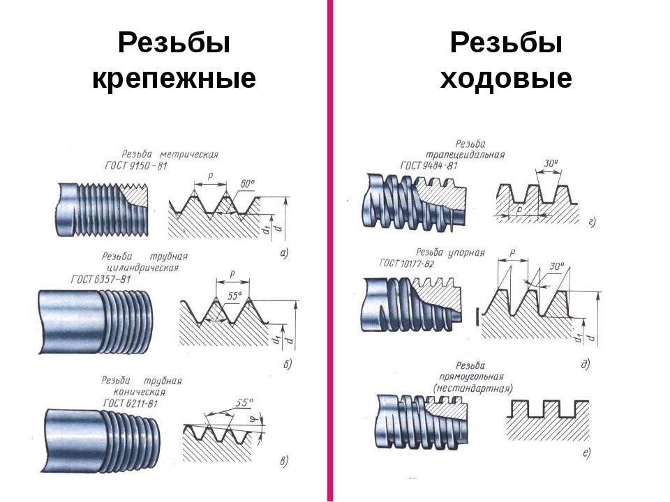 Методы и особенности нарезания резьбы резцом на токарном станке
