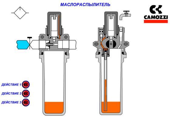 Фильтр, лубрикатор, осушитель. как правильно подготовить воздух для пневмоинструмента.
