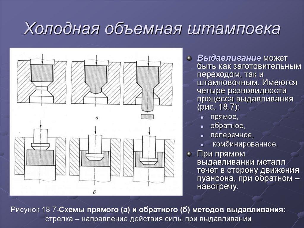 Изготовление зубчатых шестерен