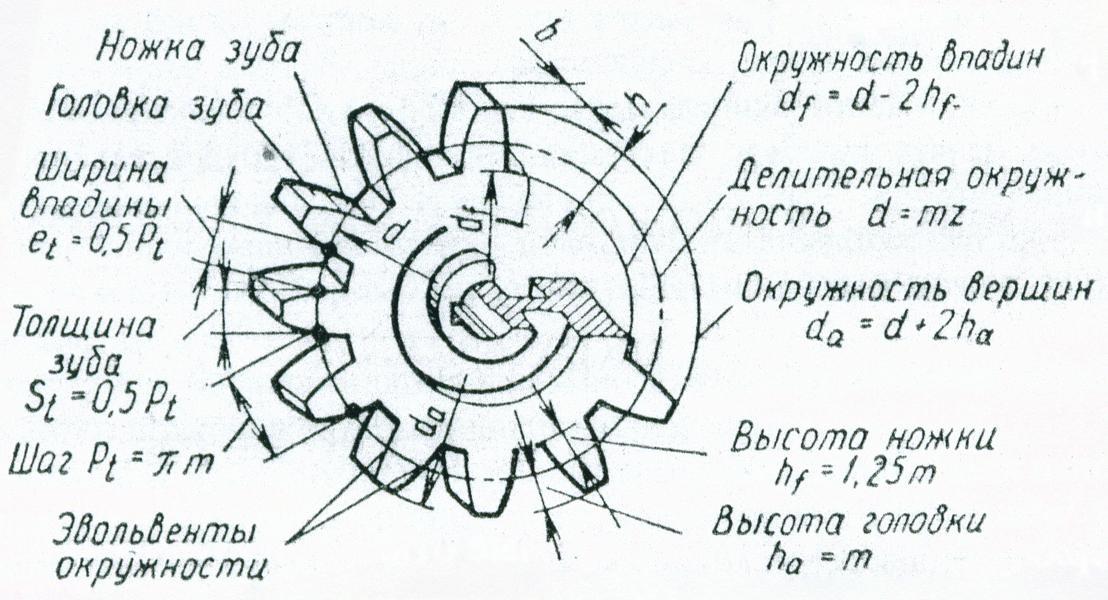 Расчет геометрии зубчатой передачи в excel   блог александра воробьева