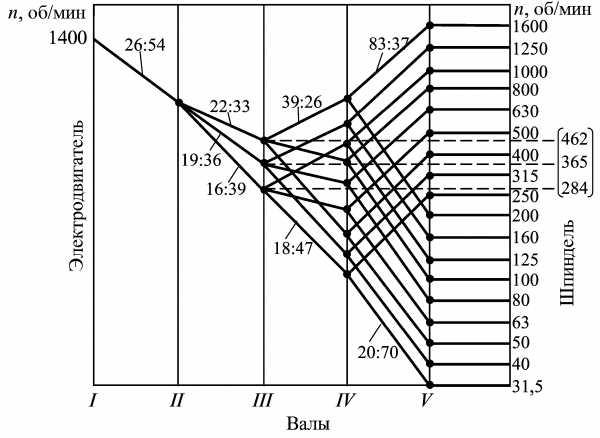 2.1 стандартные ряды частот вращения и подач