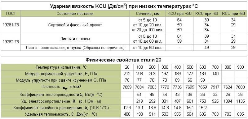 Сталь р6м5: состав, характеристики, применение, заточка, обработка