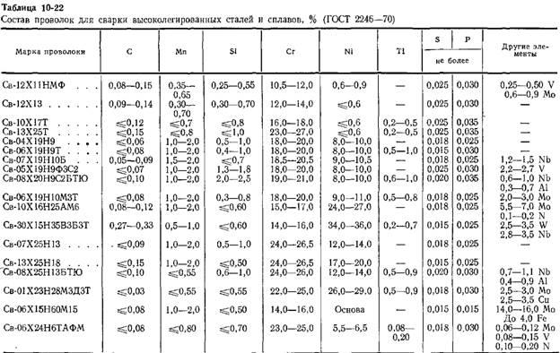 Марки стали | расшифровка, виды, таблица с разъяснениями