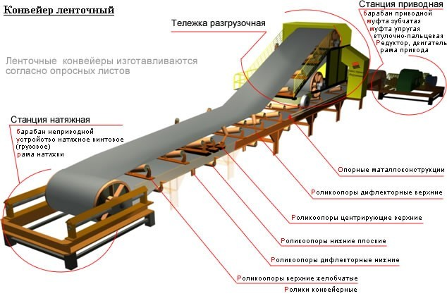 Гост р 51803-2001 «конвейеры строительные передвижные ленточные. общие технические условия»