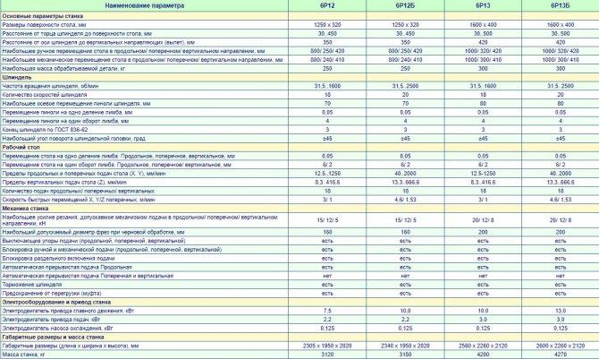 Основные параметры вертикально-фрезерного станка 6р13