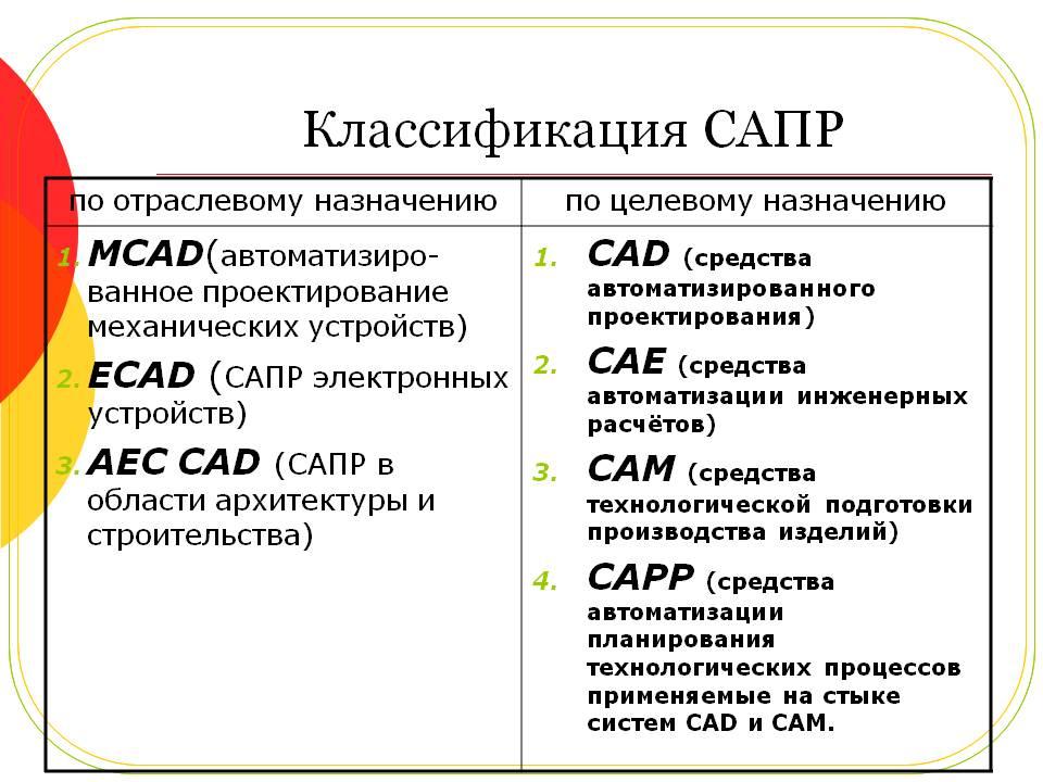 Cad/cam/cae-системы преподаватель:тихонов и.н. студенты:булычев о.а. пономареве.в. группа:м-590. - презентация