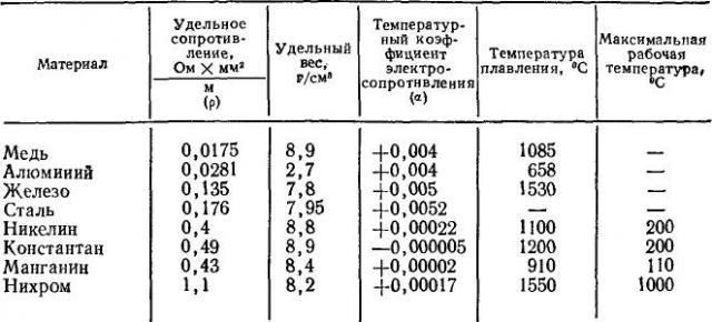 Манганин — википедия. что такое манганин