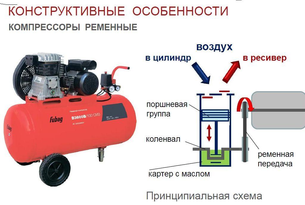 Винтовой воздушный компрессор: что это такое, описание, как устроен компрессорный агрегат и его принцип работы - что он делает, для чего служит и для чего предназначен