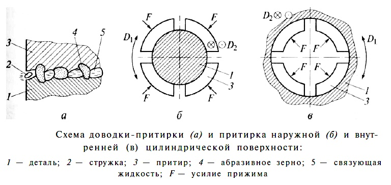 § 85. притиры  [1980 макиенко н.и. - общий курс слесарного дела]
