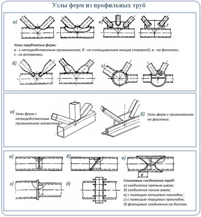 Какими электродами лучше варить забор и профильную трубу