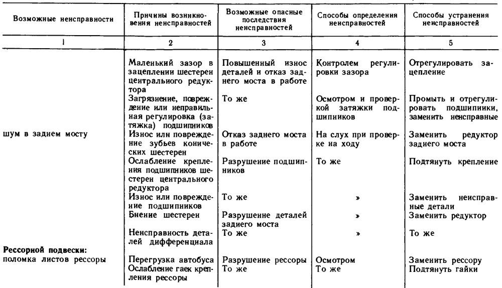 Ремонт бензопилы своими руками: неисправности и их устранение | сад и огород