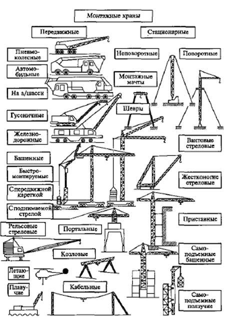 Грузоподъемные машины и механизмы