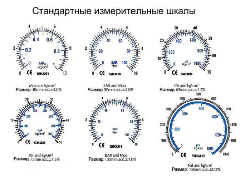 Подбор манометра по давлению измеряемой среды