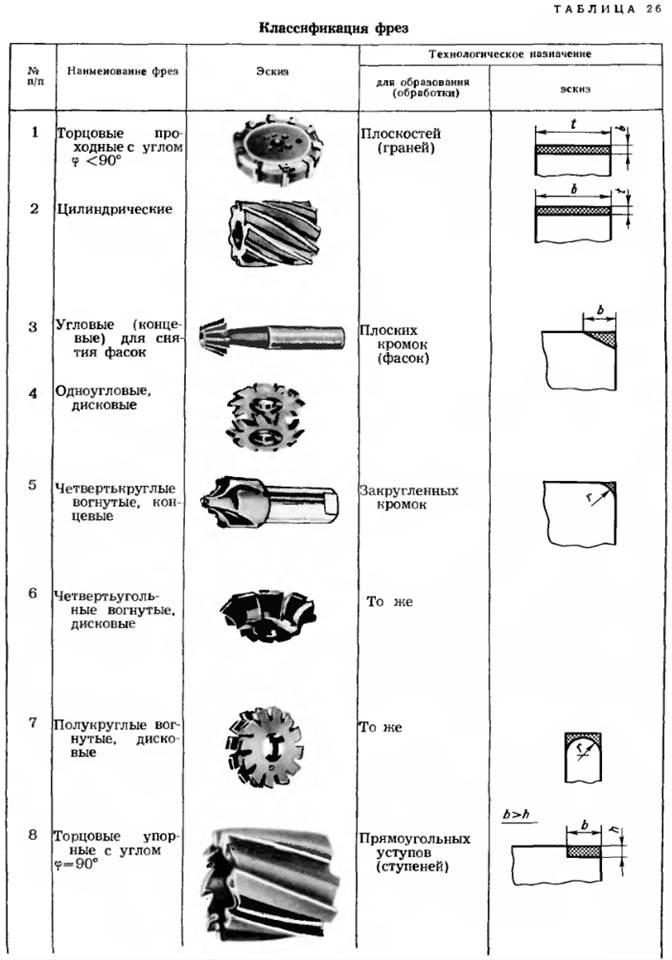 Фрезы по дереву - назначение, классификация, советы по выбору фрез
