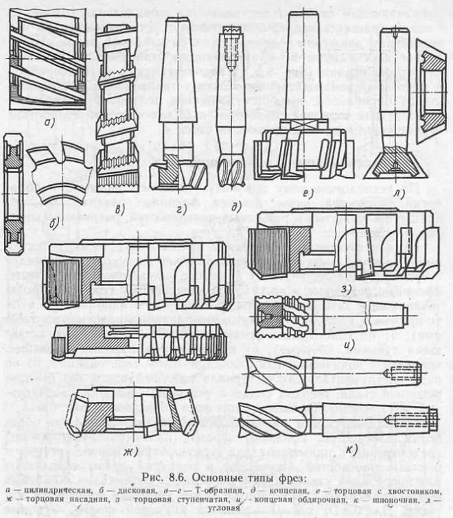 Фреза пазовая по дереву — назначение, разновидности инструмента