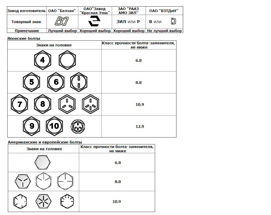 Классы прочности гаек: 5 и 8, 10 и другие классы согласно госта. условные обозначения, технология их изготовления и маркировка