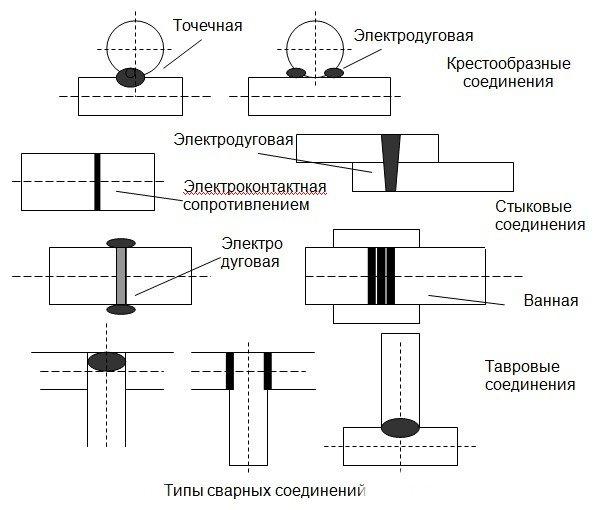 Сварка профильной трубы