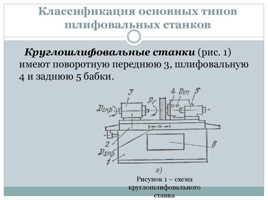 Разновидности станков для деревообработки