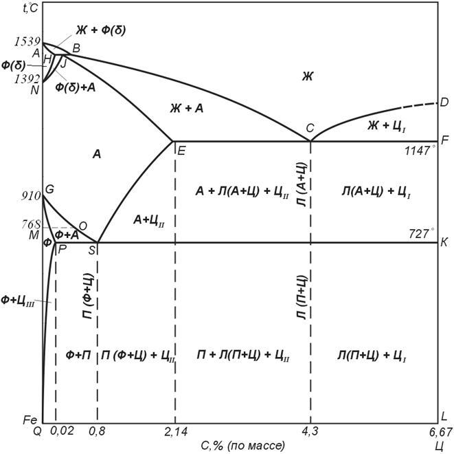 Диаграмма железо-углерод | ооо квадро