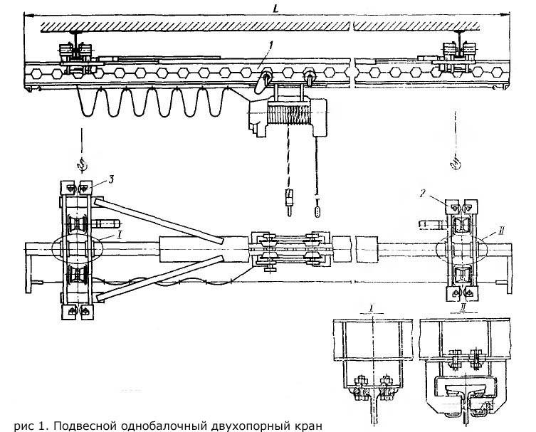Ручные мостовые краны: назначение, характеристики, преимущества