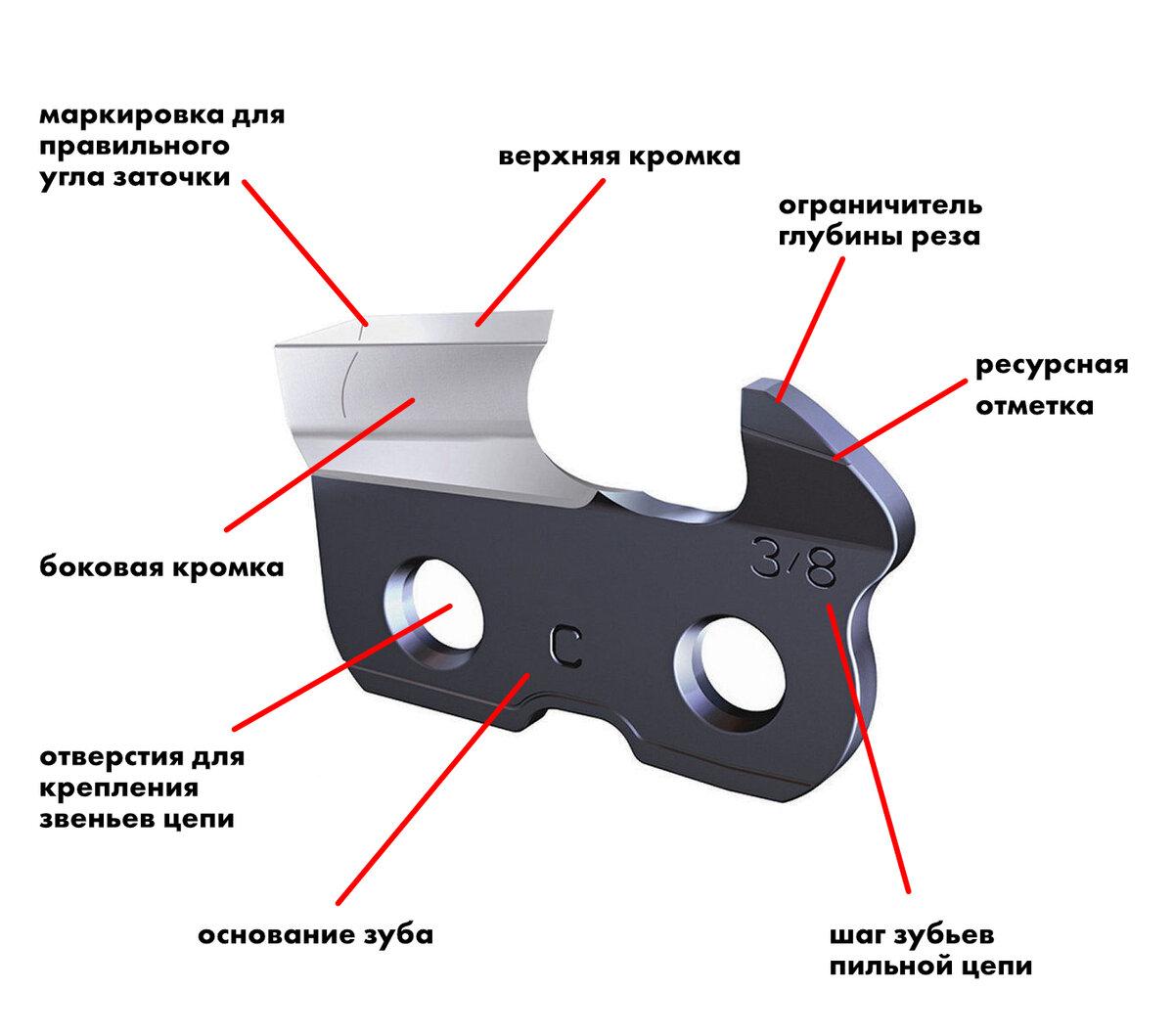 Заточка цепи бензопилы своими руками - пошаговая инструкция, с фото, рекомендациями, и секретами от мастера