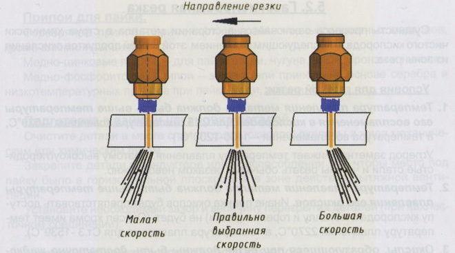 Виды газовых резаков и как пользоваться резаком пропан+кислород