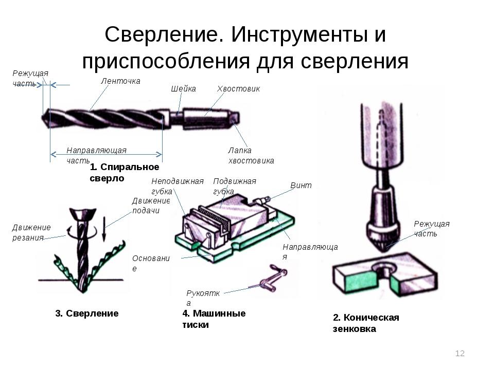 Технология сверления и рассверливания отверстий