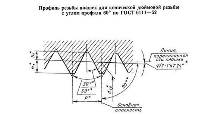 Трубная коническая (npt) резьба