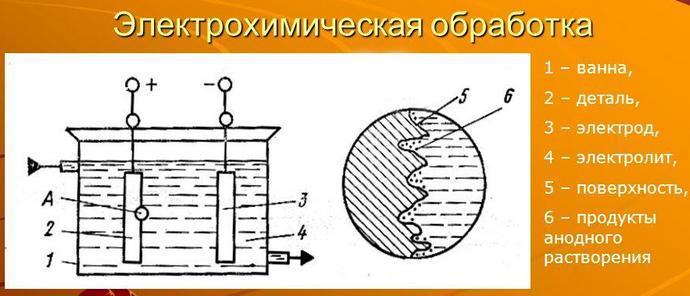 Химическая полировка металла - о металле