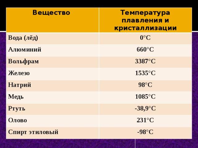 Какая температура плавления свинца